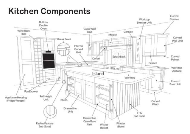 Kitchen Components Diagram