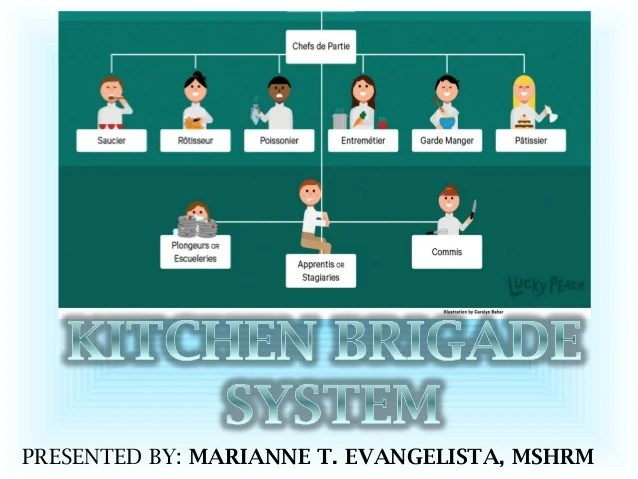 KITCHEN BRIGADE SYSTEM