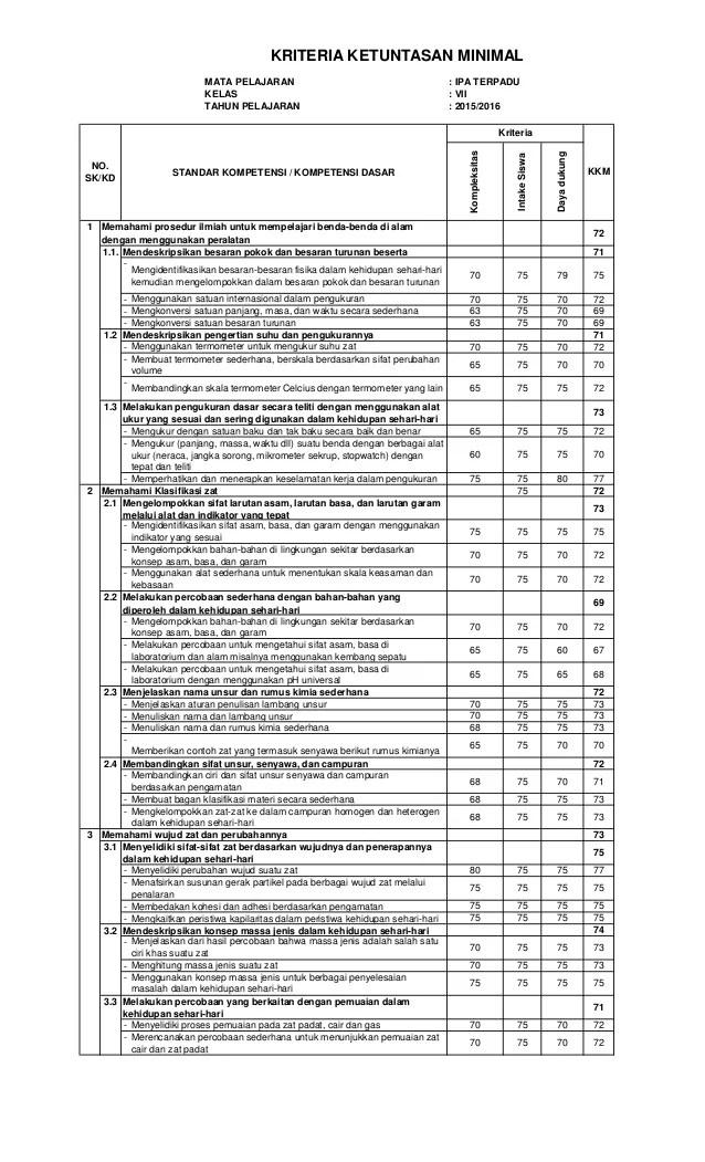 Download Kkm Kurikulum 2013 Sd Kelas 1 Revisi 2017 : download, kurikulum, kelas, revisi, Kelas, Kurikulum, Revisi, IlmuSosial.id