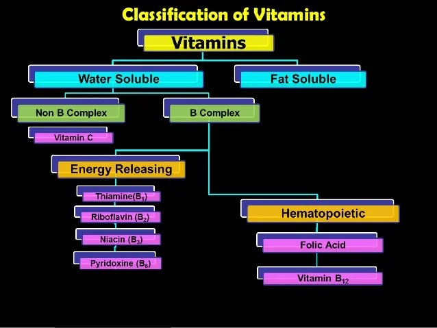 also water soluble vitamins rh slideshare