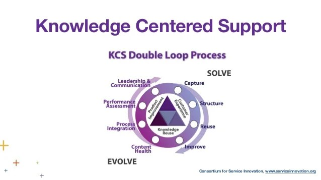 knowledge centered support at