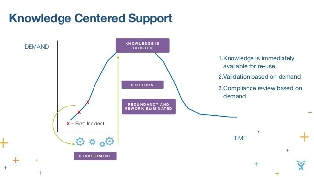 knowledge centered support the