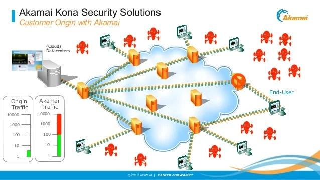 Akamai Security Solutions