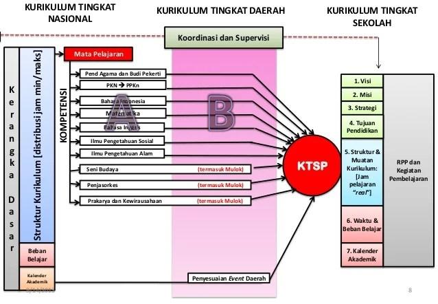 Konsep Kurikulum 2013 Smp