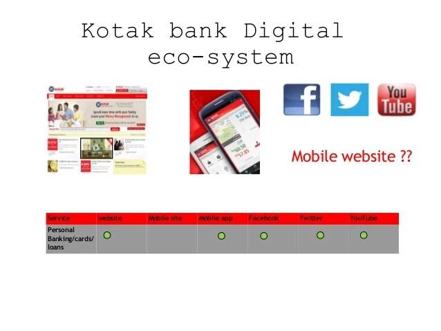 Kotak Personal Banking