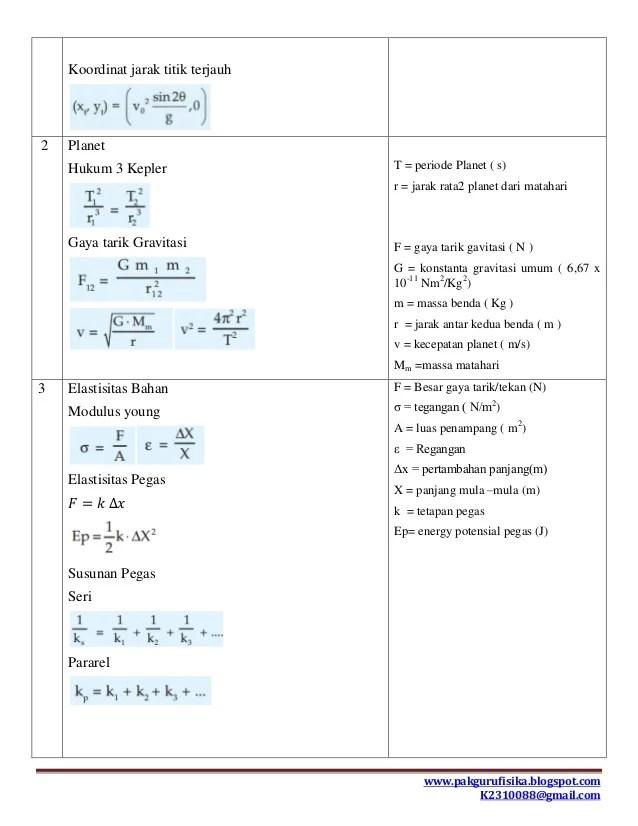 Materi Fisika Kelas 11 Semester 2 Kurikulum 2013 Revisi : materi, fisika, kelas, semester, kurikulum, revisi, Rangkuman, Materi, Fisika, Kelas, Semester
