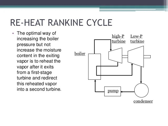 Rankine Cycle With Reheat And Regeneration Process Flow Diagram
