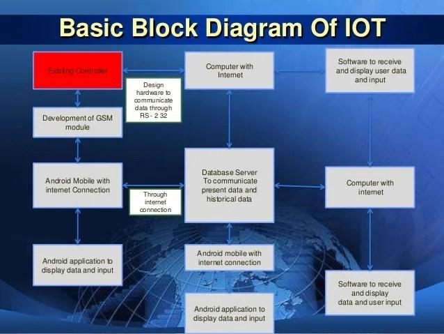 application server diagram 1970 ford f100 alternator wiring iot