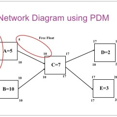 Network Diagram Forward And Backward Pass Typical Photocell Wiring L05 Time Management