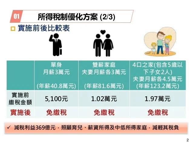 20190411【懶人包】財政部:「107年度所得稅結算申報優化措施」。