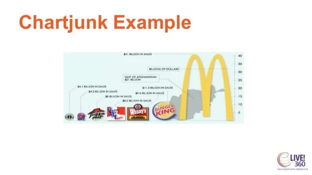 Chartjunk example also guidelines for data visualisation eye vegetables and candy rh slideshare