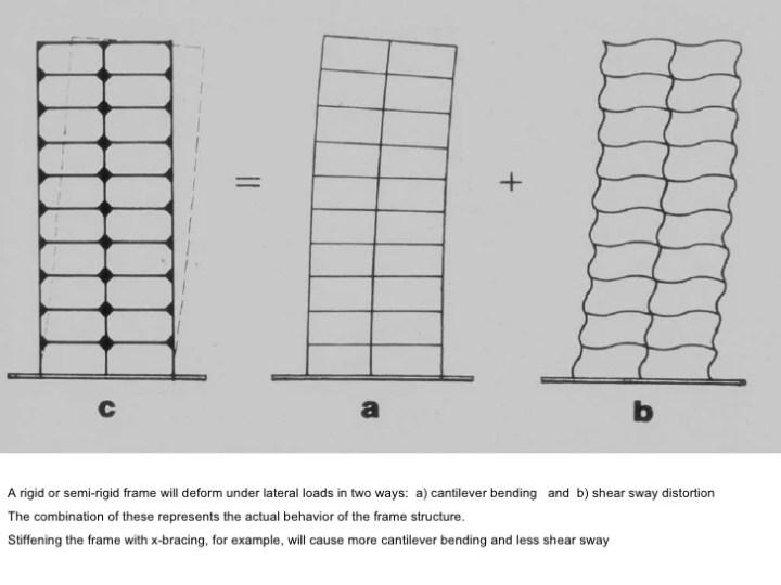 Rigid Frame Building Construction | Framess.co