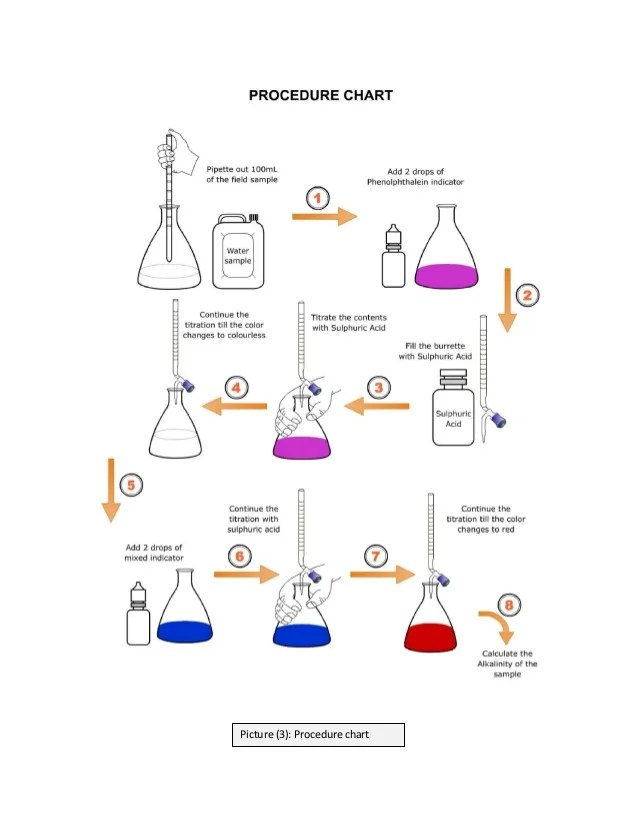 Picture procedure chart also lab alkalinity  acidity and determination of in water rh slideshare