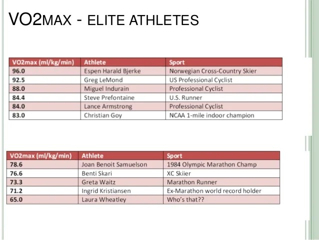 Vo max typical ranges in the isuex phys lab also and field testing to improve performance rh slideshare