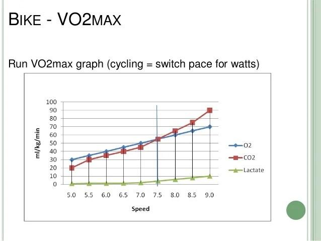 Bike vo maxrun vo max graph also lab and field testing to improve performance rh slideshare