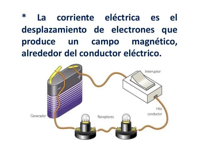 La corriente elctrica