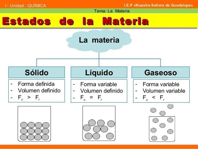 Estados de la MateriaEstados de la MateriaEstados de la MateriaEstados de la Materia La materia Sólido Líquido Gaseoso - F...