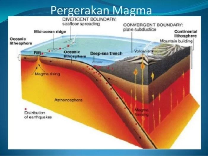 pergeseran magma