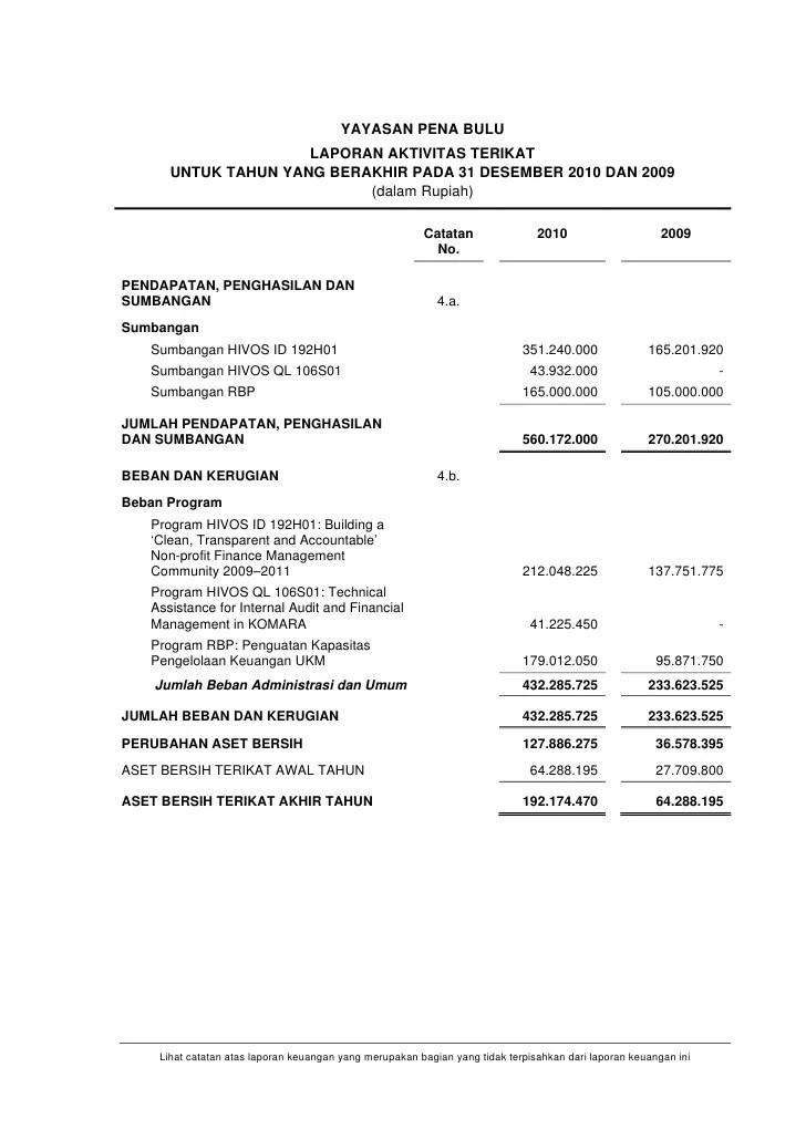 Contoh Laporan Keuangan Organisasi Nirlaba Yayasan Cute766