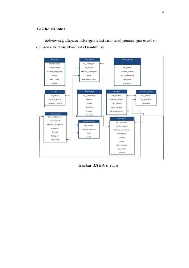 Pengertian Relasi Antar Tabel : pengertian, relasi, antar, tabel, Laporan, Makalah, Pembuatan, Website, E-Commerce-Basis