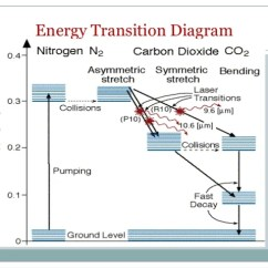 Energy Level Diagram For Nitrogen 4 To 1 Multiplexer Logic Co2 And N2 Lasers Transition