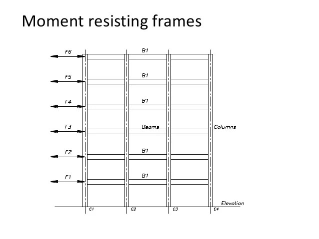 Amazing Moment Resisting Frame System Sketch - Custom Picture Frame ...