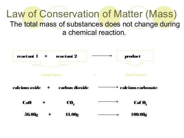 law of conservation mass diagram open source network tool multiple proportions and definite