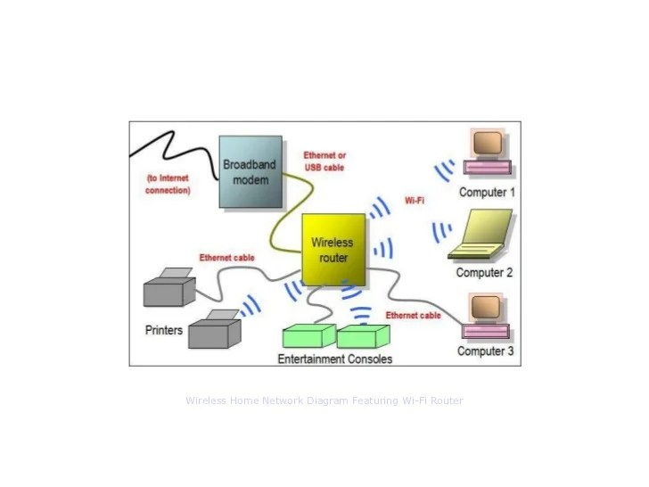 For Hybrid Home Networks Hybrid Home Network Diagram Featuring Wired