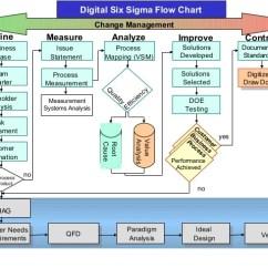 Lutron 3 Way Dimmer Switch Wiring Diagram 5 Pin Dc Jack Tablet Netbook Notebook 0 7mm Process Flow Six Sigma – Readingrat.net