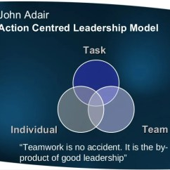 Situational Leadership Model Diagram Basic Electrical Wiring Diagrams Home And The Role Of Team Leader