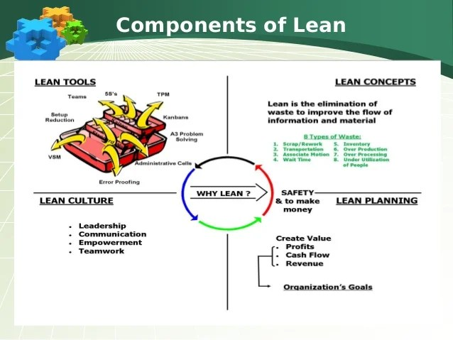 Four Phases Change Toyota Lean