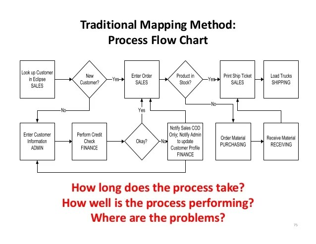 Traditional Mapping Method: Process Flow Chart How long does the proc…