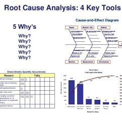 Lean Six Sigma Cause And Effect Diagram Template 2 Position Push Pull Light Switch Wiring Root Analysis: 4 Key