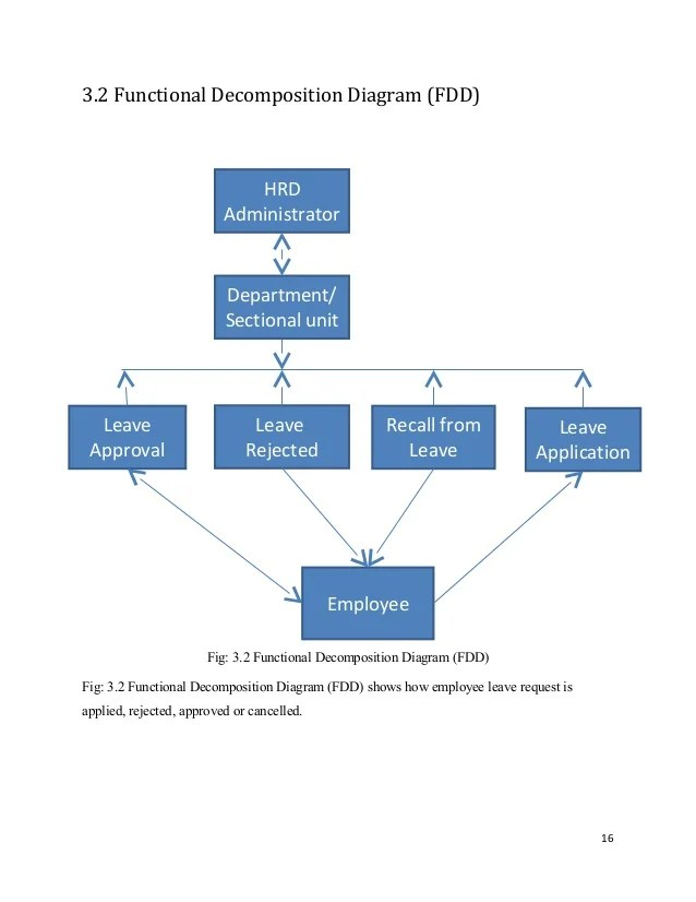 Leave request is handled in thesystem also management system chp rh slideshare