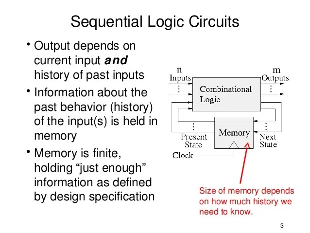 Combinational Circuits Sequential Circuits
