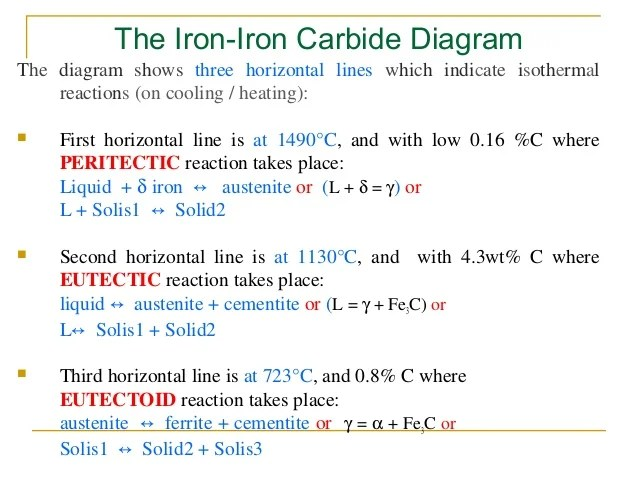 importance of iron carbon diagram 98 honda civic wiring lect-4 equilibrium