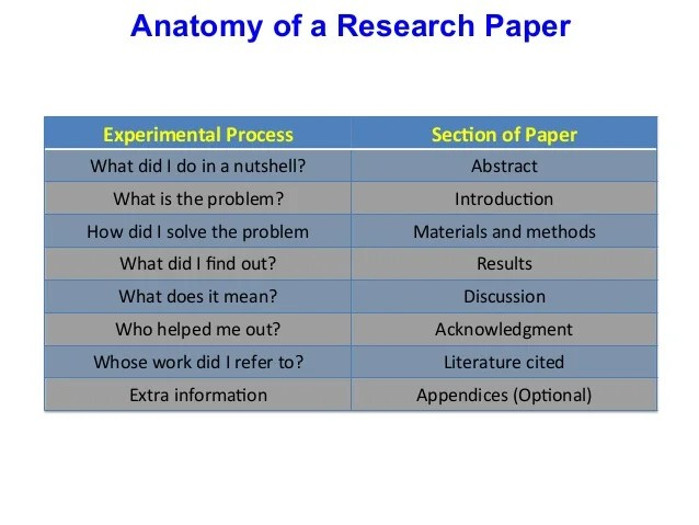 Science Experiment Research Paper Outline Coursework Service