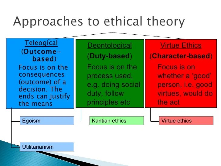 Virtue Process Making Ethics Decision