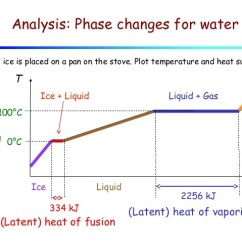 Phase Change Of Water Diagram Ring Main Wiring Uk Lecture 11 Heat And Changes 8 Analysis For