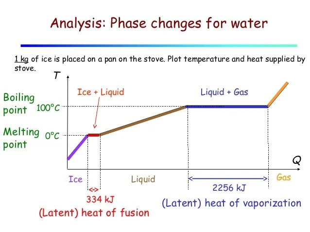 phase change of water diagram home network wiring lecture 11 heat and changes 8 analysis for