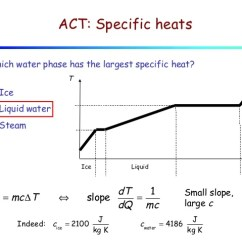 Phase Change Of Water Diagram Cat 3 Wiring Lecture 11 Heat And Changes Vaporization 9 Act Specific Heats Which
