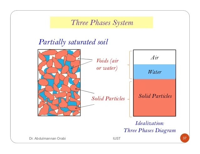 three phase diagram of soil sunvic motorised valve wiring diagrams lecture 1 introduction properties phases system partially saturated