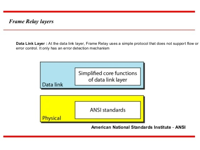 Frame Relay Protocol In Data Link Layer   Amtframe org