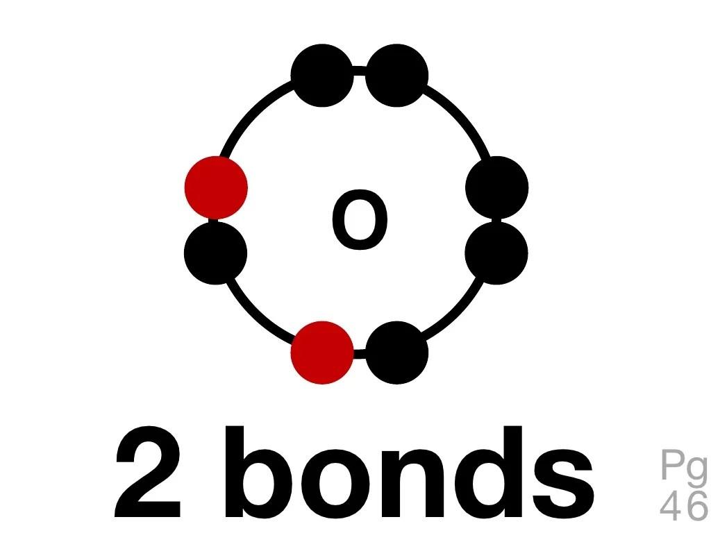 O2 Bonds Pg 46