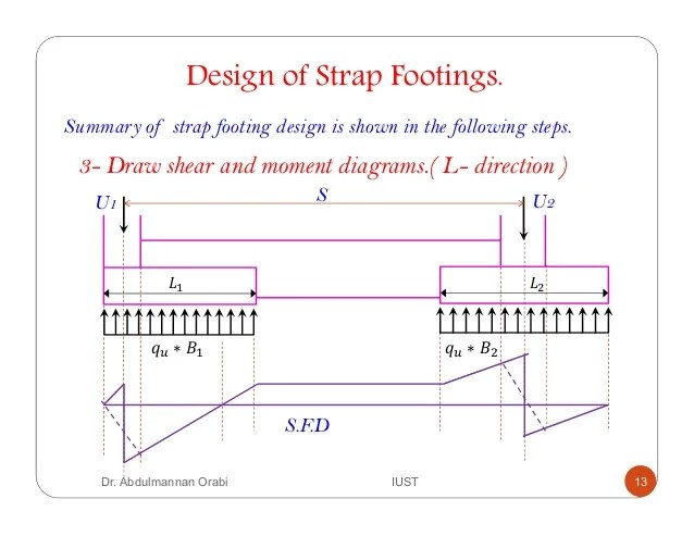 how to draw shear and bending moment diagrams fender pickup wiring lecture 7 strap footing