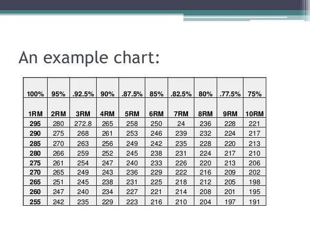 Weightlifting percentage chart images also rh weightliftingzairobispot