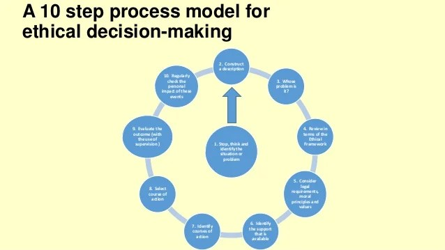 Select course of action events  step process model for ethical decision making also lecture rh slideshare