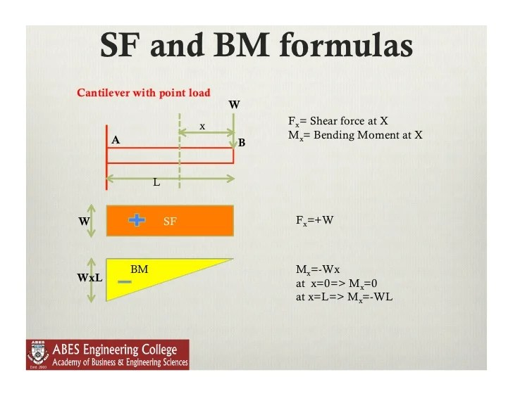 shear moment diagram cantilever beam when to use sequence lecture 9 force and bending in beams