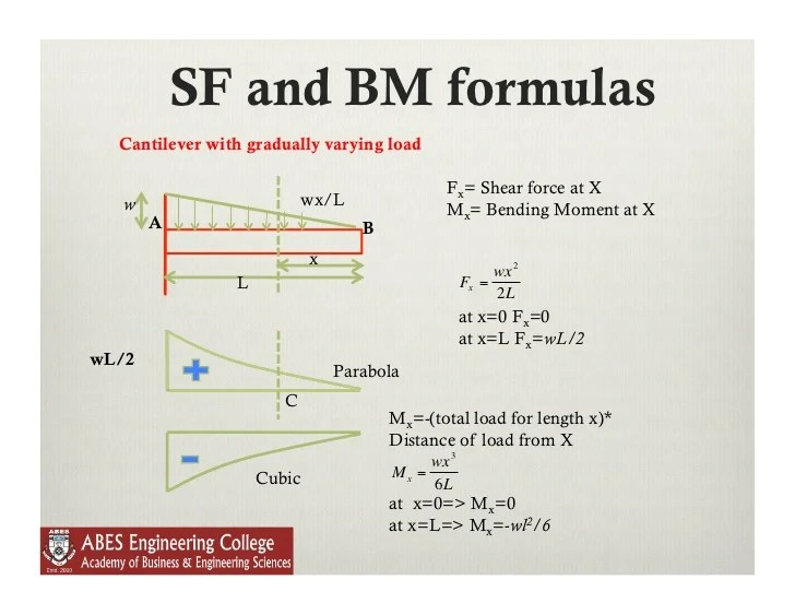bending moment diagram for simply supported beam robertshaw oven thermostat wiring lecture 9 shear force and in beams 16 sf bm formulas