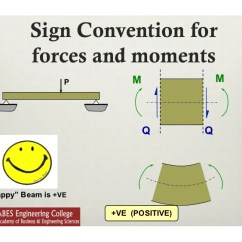 Shear Moment Diagram Distributed Load Five Senses Lecture 9 Force And Bending In Beams